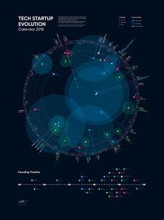 Tech Startup Evolution – Calendar 2018 The Bureau Oberhaeuser Calendar 2018 shows the evolution of the most significant tech companies Web Design, Chart Design, Design Trends, Information Visualization, Data Visualization, Knowledge Graph, Calendar 2018, Ui Design Inspiration, Information Design