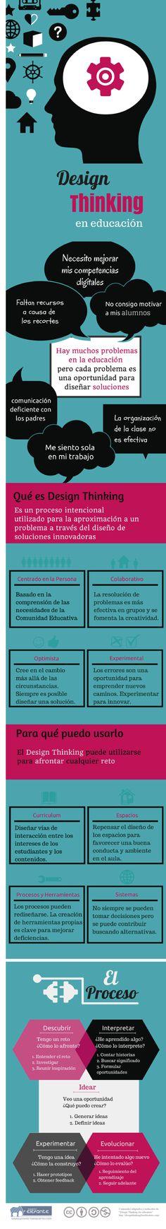 Design Thinking para la #educación #infografía