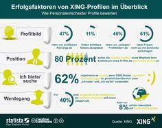 XING-Studie unter Recruitern - XING-Profil: Darauf achten Personalentscheider bei Bewerbern