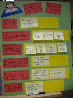 Laminate Story Map base then use post it's to update all the information to fit each new book!