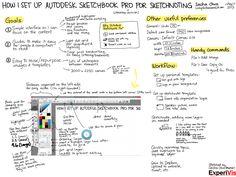 ShortCut Keys for SketchBook pro Sketchbook pro
