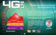 설익은 4G LTE폰 일찍 사면 손해인 4가지 이유들?