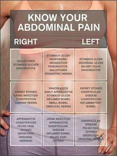16 of the Most Common Types of Abdominal Pain A hernia is the protrusion of an organ or the fascia of an organ through the wall of the cav. Nclex, Examen Clinique, Nursing School Notes, Nursing Schools, Medical School, Nursing Tips, Nursing Cheat Sheet, Ob Nursing, Nursing Graduation