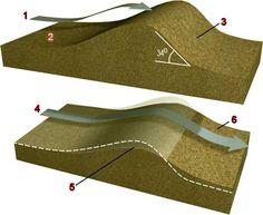 Sand Dunes Diagram