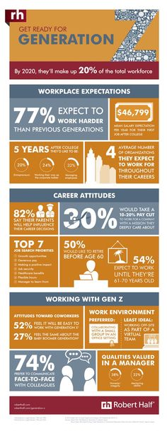 When asked about their expected work habits, this infographic shows how Generation Z plans to rock the world.