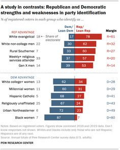 The latest from @PewResearch Center. A study in contrasts: Republican and Democratic strengths and weaknesses in party identification. (6/2/2020) #MPA3 #APGov #WeaversWorld