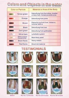 to share some of my findings on - The Ionic Foot Baths. Ionic Foot Baths are known to bring your body back to a stat.I want to share some of my findings on - The Ionic Foot Baths. Ionic Foot Baths are known to bring your body back to a stat. Bath Detox, Body Detox Cleanse, Detox Your Body, Health Cleanse, Colon Health, Liver Detox, Ionic Foot Detox, Foot Detox Soak, Diy Foot Soak