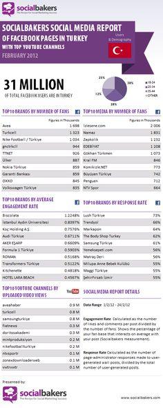 Socialbakers Şubat Ayı Türkiye Raporu