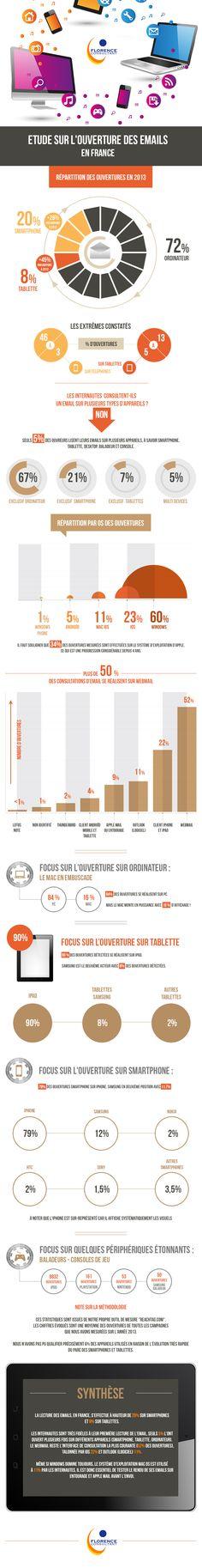 L'ouverture des emails en France Récapitulatif des informations les plus importantes en matière d'emailing