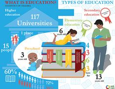 """Check out new work on my @Behance portfolio: """"What is education? // Infographica"""" http://be.net/gallery/32607971/What-is-education-Infographica"""