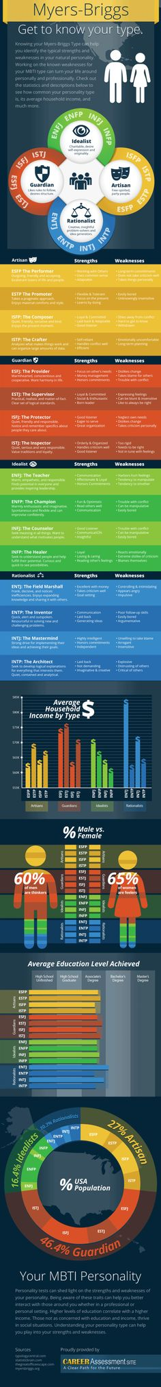 Get to Know Your Personality Type. Here you can see the strengths and weaknesses, average income and education of your type! ISFJ