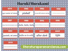 Haruki Murakami bibliografía