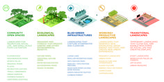 STOSS LU_Detroit framework plan