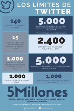 Diversos límites de Twitter indicados en cifras: caracteres en tweets, número máximo de follows diarios, cuentas por lista, etc.