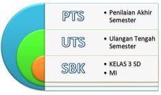 Soal Penilaian Tengah Semester (PTS) Ganjil Mata Pelajaran SBK untuk Kelas 3 SD dan MI yang disertai dengan kunci jawaban tahun pelajaran 2017/2018