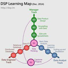 身處在巨量資料的時代,如何從資料提煉價值是社會、企業、政府三者共同面臨的課題,資料科學 (Data Science) 這門領域在這樣的環境下應運而生。這門新興領域吸引許多不同領域的專家前仆後繼地投入,是以它的定義既多且雜,一言以蔽之,就是一個「跨」字。 從以資料科學解決真實問題的工作流程來看,可以分成四個步驟: 定義問題、規劃藍圖 蒐集資料、整理資料 建立模型、分析資料 以分析結果回答問題 每一個步驟都需要不同領域的專業能力,能夠確實執行所有工作流程的人,我們稱他為資料科學家 (Data Scientist)。這種橫跨多重領域的人才,需要浸淫在特定議題很長一段時間,並且熟悉資料蒐集與整理的技術,精通資料分析的知識,除此之外,還需要規劃並執行資料科學專案的專才。在現實生活中,擁有這種能力的超人無疑是萬中選一,想要靠少數的超人來解決所有的問題不異是天方夜譚。因此,DSP 認為集合一組在不同領域各有所長的資料科學團隊 (Data Science Team),也是一種發揮資料價值的方式。 DSP…