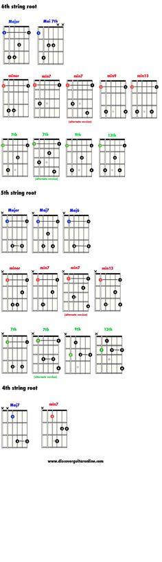 """Clases de Guitarra: Pablo Bartolomeo: """"Gráficos y Estructuras de Acordes y Escalas"""""""