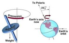 Image result for wobble of the earth's axis