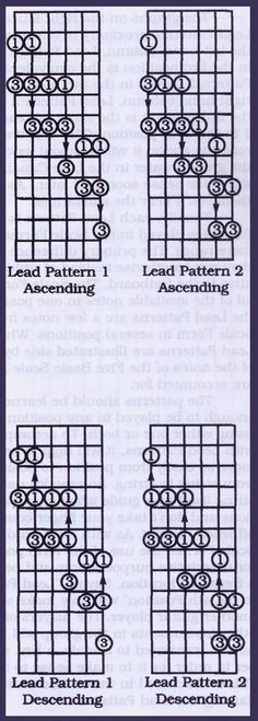 Naming Lead Patterns