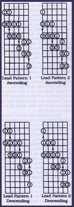 Naming Lead Patterns