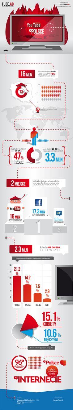 Infografika.co: Statystyki YouTube w Polsce - najciekawsze infografiki => Infografika.co. YouTube to serwis, który w niezwykle szybkim tempie zyskał miano prawdziwego internetowego fenomenu. Nic dziwnego - użytkownicy z całego świata wykazują og. Zobacz!