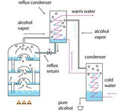 Distillation reflux principle
