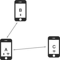 Multipeer Connectivity Framework: la novità di Apple che può cambiare il mondo (in meglio)