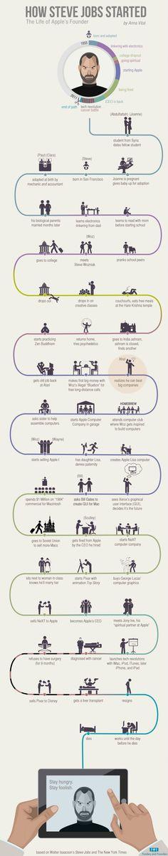 How Steve Jobs started - the life of Apple's founder