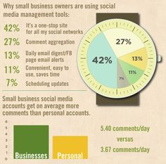 Infographic: Small Business and Social Media | Marketing Technology Blog
