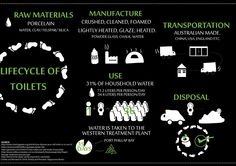Life Cycle of Toilets - Sustainable Design
