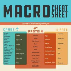 Easiest Way to Calculate Calories & Macros (Without Losing Your Mind Simple macro cheat sheet for counting up your macros.Simple macro cheat sheet for counting up your macros. Protein Bread, Carbs Protein, Macro Nutrition, Nutrition Tips, Health Tips, Health Benefits, Healthy Nutrition, Holistic Nutrition, Nutrition Tracker