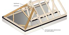 Четырехскатная крыша Civil Engineering Construction, Porch Ceiling, Cabin Plans, Home And Garden, How To Plan, Projects, Home Decor, Rooftops, Houses