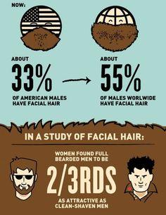 Bearded Men Facts