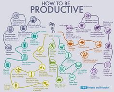 """How to Be Productive"" ~ One of the BEST #leadership #infographics I've ever seen via @annavitals. Thoughts?"