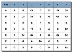 Nashville number system - Chart for all keys Music Chords, Guitar Chords, Music Guitar, Piano Music, Piano Chord, Ukulele Songs, Guitar Lessons For Beginners, Music Lessons, Piano Lessons