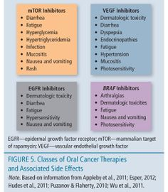 Oncology Nursing: Know the side effects of each oral cancer therapy #oncology #nursing #pharm