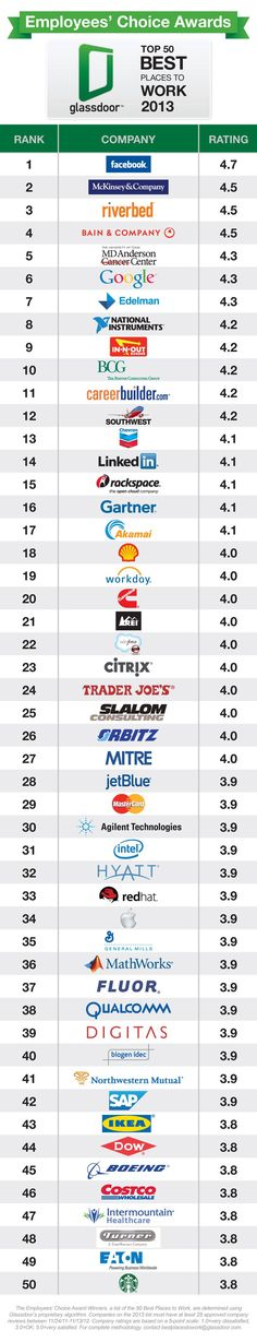 Management : Top 50 best places to work 2013. www.forbes.com/