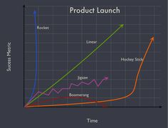 Product Launch is Like a