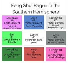 Nz Feng Shui A Guide For The Southern Hemisphere House Layout