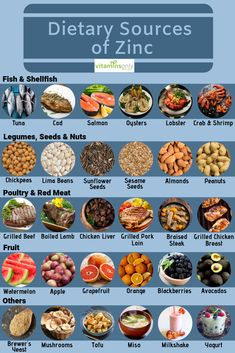 Zinc absorption from foods does vary from to on ingested zinc. Zinc that comes from animal foods is the best-absorbed form. However, oysters are the richest source of zinc, with 6 medium-sized oysters providing 32 mg of zinc. Our body does not pro Zinc Rich Foods, Foods High In Zinc, Foods With Zinc, Foods That Contain Zinc, Zinc Rich Fruits, What Foods Have Zinc, Health Diet, Health And Nutrition, Health Fitness