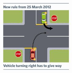 Vehicle turning Right to give way. Road Rules, 25 March, Turning, Transportation, Change, Vehicles, Woodturning, Cars, Wood Turning