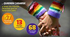 Congreso evita legislar bodas gay