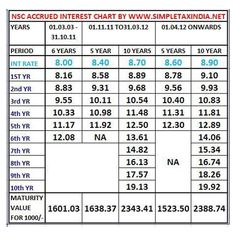 Nsc Stock Quote Simple Best Equity Mutual Fund Schemes In India To Invest In 201718 . Review