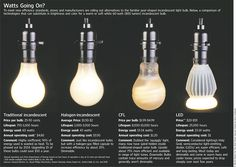 Types of bulbs: incandescent, halogen, CFL, LED #green #eco