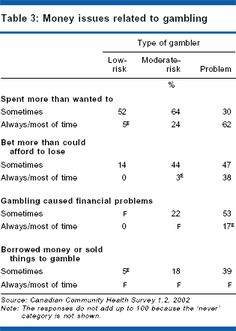 Only of non-problem gamblers reported that they only sometimes spent more than they had planned (data not shown). furthermore, of problem gamblers Pub, Healthy Living Quotes, Gambling Quotes, Online Gambling, Jokes, Exercise, Chart, How To Plan, Ejercicio
