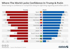 Infographic: Where The World Lacks Confidence In Trump & Putin | Statista