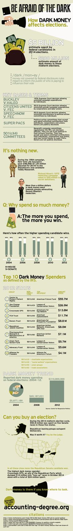 Be Afraid of the Dark: How Dark Money Affects Elections