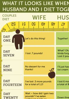 What it looks like when your husband and you diet together.