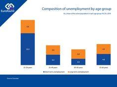 2016: 5,5% jovenes en paro de larga duracion