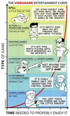 La curva de aprendizaje en los videojuegos / The videogame entertainment curve